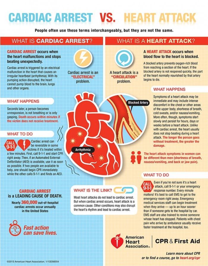 Cardiac Arrest vs Heart Attack Inforgraphic